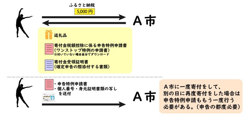 寄付金ごとに申告特例申請が必要となる説明図