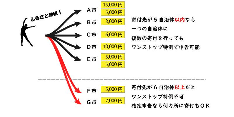 ワンストップ特例の寄付できる自治体の数説明図