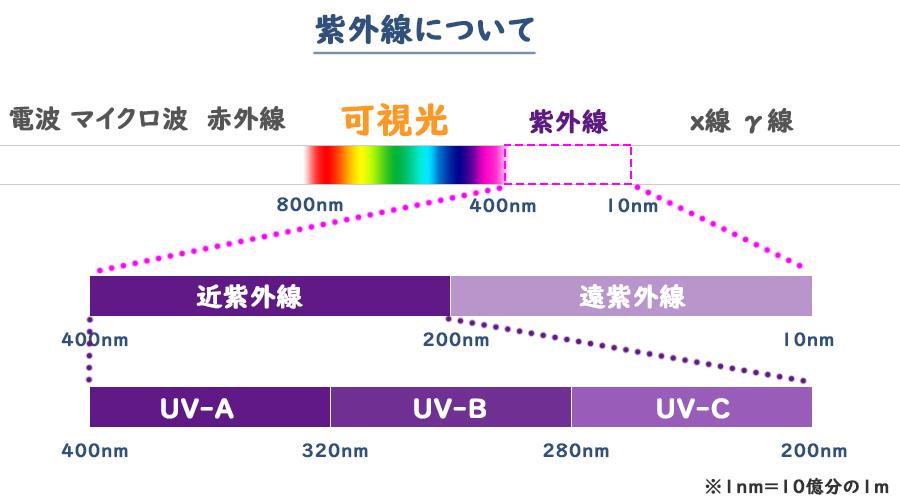 紫外線について|UV-A,UV-B,UV-Cについて